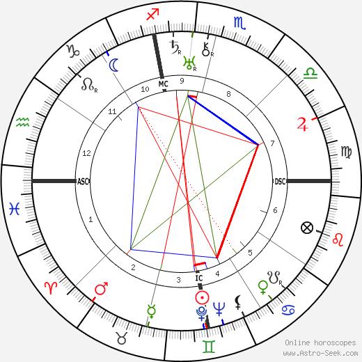 Федерико Гарсиа Лорка Federico García Lorca день рождения гороскоп, Federico García Lorca Натальная карта онлайн