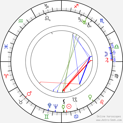 František Nechyba birth chart, František Nechyba astro natal horoscope, astrology