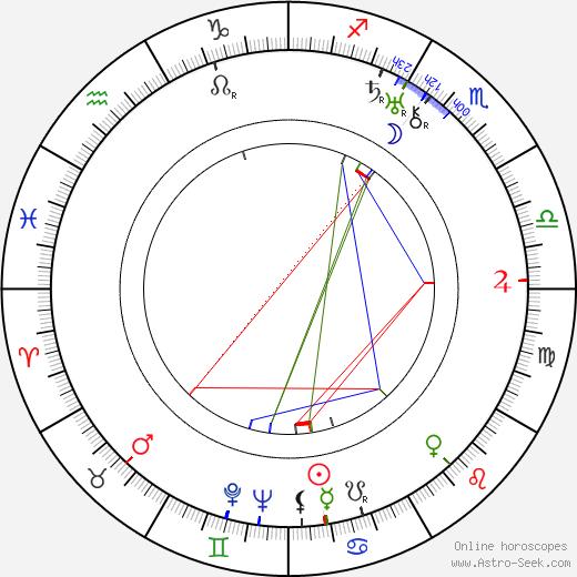 George Chandler birth chart, George Chandler astro natal horoscope, astrology