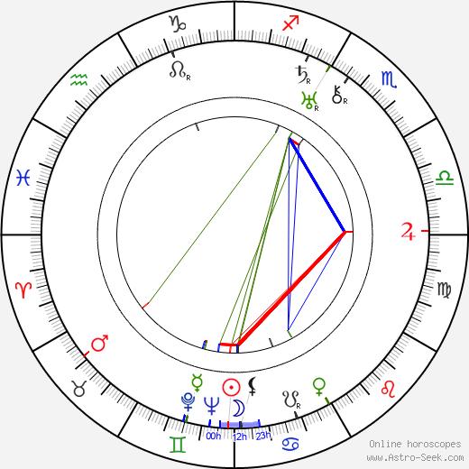 Georgie Harris birth chart, Georgie Harris astro natal horoscope, astrology