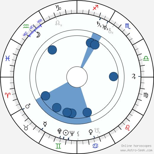 Heikki Tuominen wikipedia, horoscope, astrology, instagram