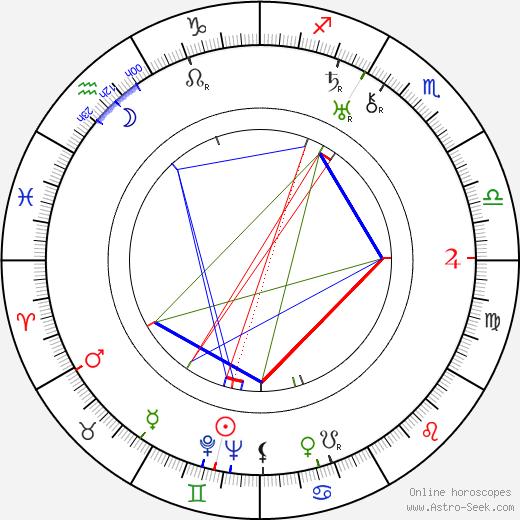 Heikki Tuominen birth chart, Heikki Tuominen astro natal horoscope, astrology