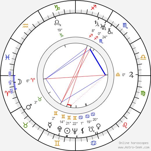 Jean Témerson birth chart, biography, wikipedia 2018, 2019