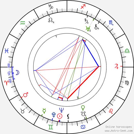 Jean Témerson astro natal birth chart, Jean Témerson horoscope, astrology