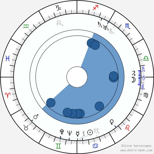 Lewis B. Puller wikipedia, horoscope, astrology, instagram