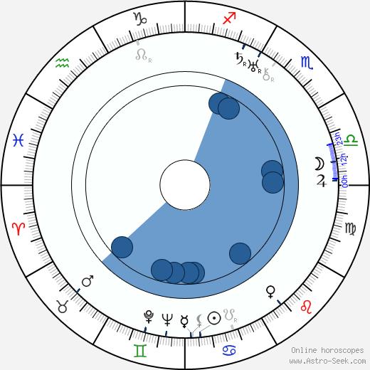 Libuše Freslová wikipedia, horoscope, astrology, instagram