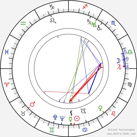 Libuše Freslová день рождения гороскоп, Libuše Freslová Натальная карта онлайн