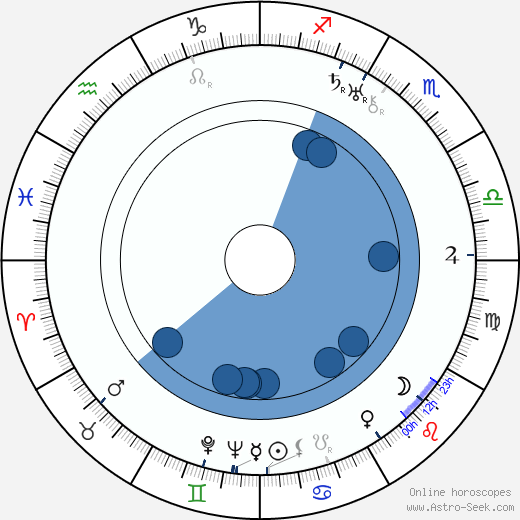 Lillian Hall-Davis wikipedia, horoscope, astrology, instagram