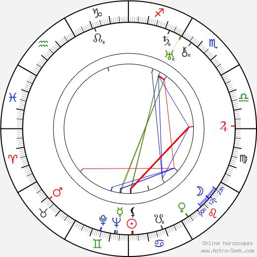 Лиллиан Холл-Дэвис Lillian Hall-Davis день рождения гороскоп, Lillian Hall-Davis Натальная карта онлайн