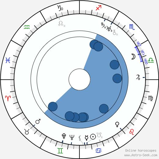 Louis King wikipedia, horoscope, astrology, instagram