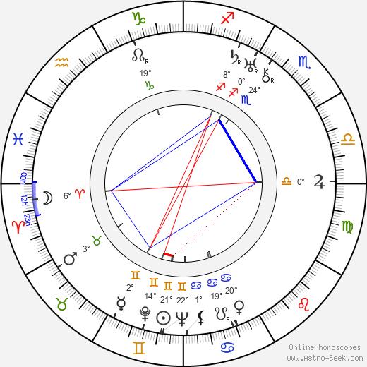 Luděk Mandaus birth chart, biography, wikipedia 2019, 2020