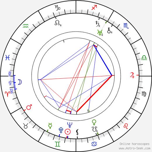 Luděk Mandaus astro natal birth chart, Luděk Mandaus horoscope, astrology