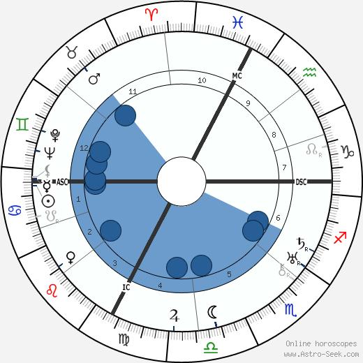 Odette Myrtil wikipedia, horoscope, astrology, instagram