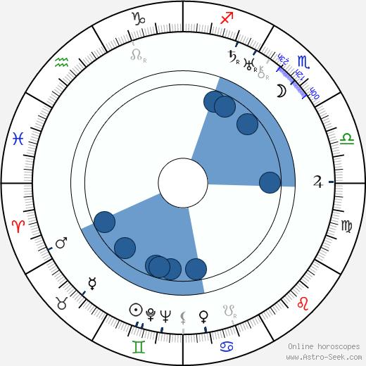 Ola Isene wikipedia, horoscope, astrology, instagram