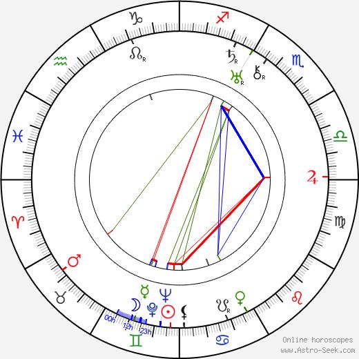 Osmond Borradaile birth chart, Osmond Borradaile astro natal horoscope, astrology