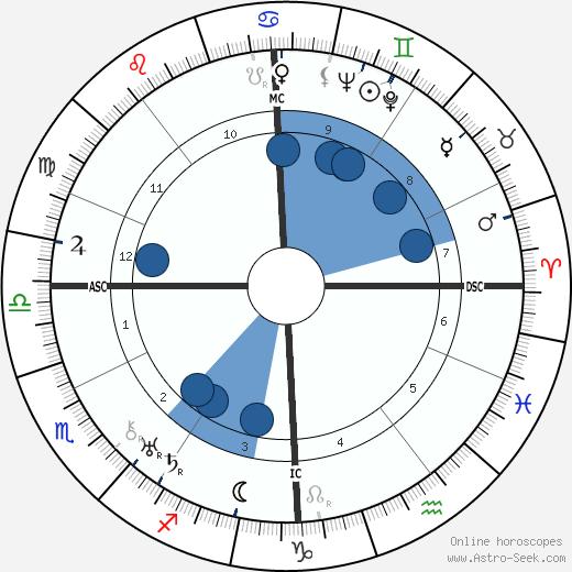 Robert R. Tocquet wikipedia, horoscope, astrology, instagram