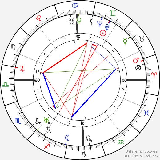 Robert R. Tocquet birth chart, Robert R. Tocquet astro natal horoscope, astrology