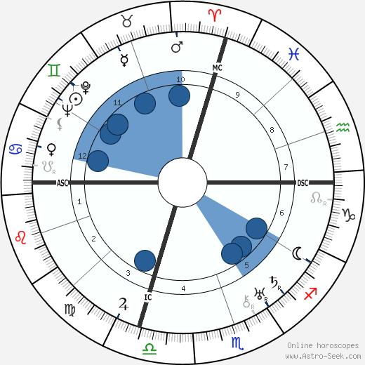 Salvatore Ferragamo wikipedia, horoscope, astrology, instagram