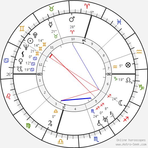 Salvatore Ferragamo birth chart, biography, wikipedia 2020, 2021