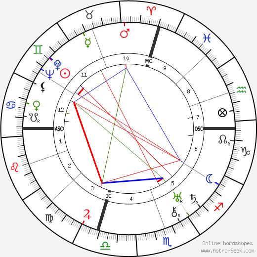Salvatore Ferragamo birth chart, Salvatore Ferragamo astro natal horoscope, astrology