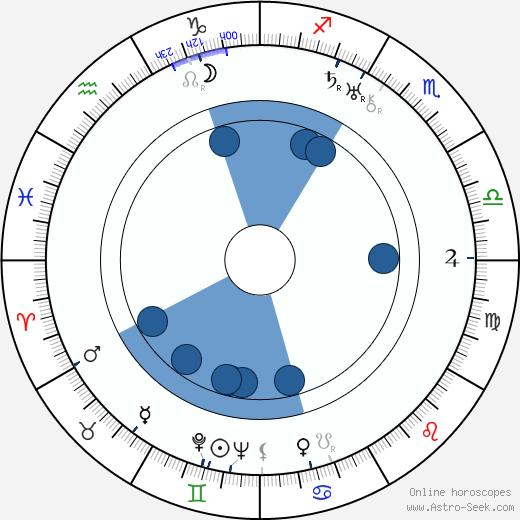 Walter Abel wikipedia, horoscope, astrology, instagram