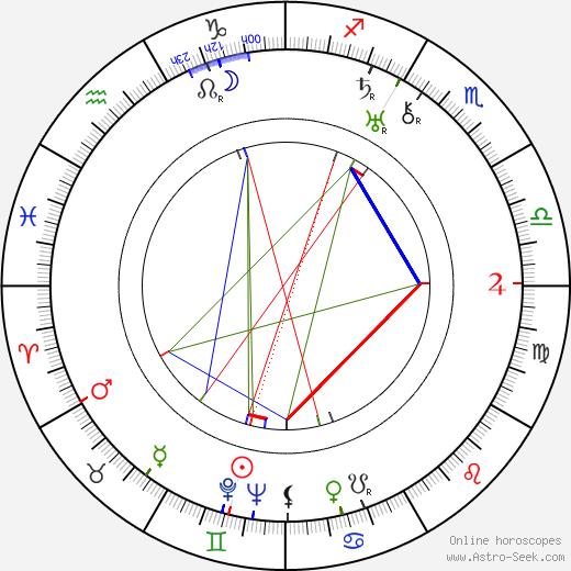 Walter Abel astro natal birth chart, Walter Abel horoscope, astrology