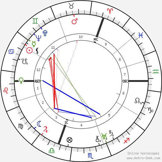Вилли Мессершмитт Willy Messerschmitt день рождения гороскоп, Willy Messerschmitt Натальная карта онлайн