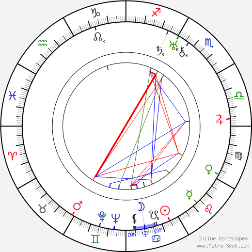Adam Krzeptowski birth chart, Adam Krzeptowski astro natal horoscope, astrology