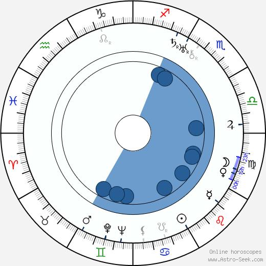 Dennis Arundell wikipedia, horoscope, astrology, instagram