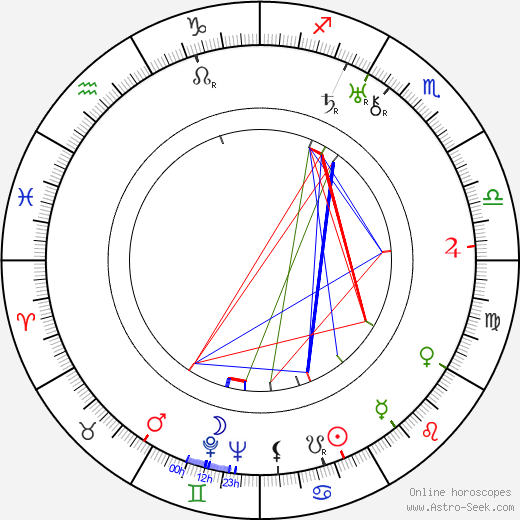 Erkka Wilen birth chart, Erkka Wilen astro natal horoscope, astrology