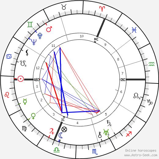 F. G. Goerner день рождения гороскоп, F. G. Goerner Натальная карта онлайн