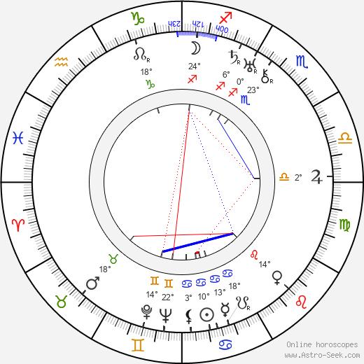 George J. Folsey birth chart, biography, wikipedia 2020, 2021