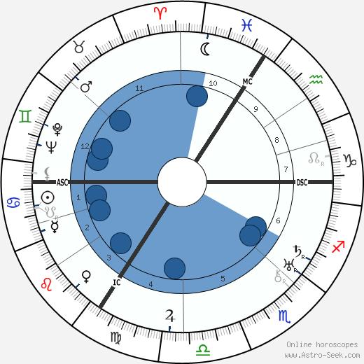 Gerard Walschap wikipedia, horoscope, astrology, instagram