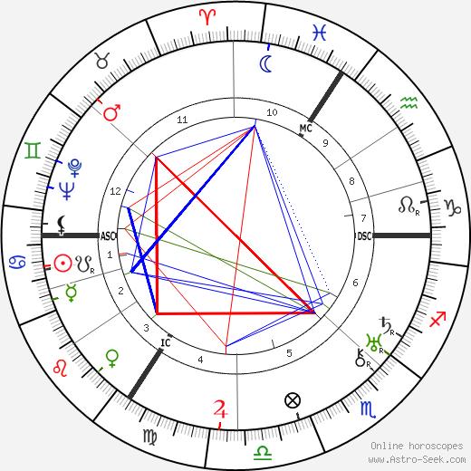 Gerard Walschap astro natal birth chart, Gerard Walschap horoscope, astrology