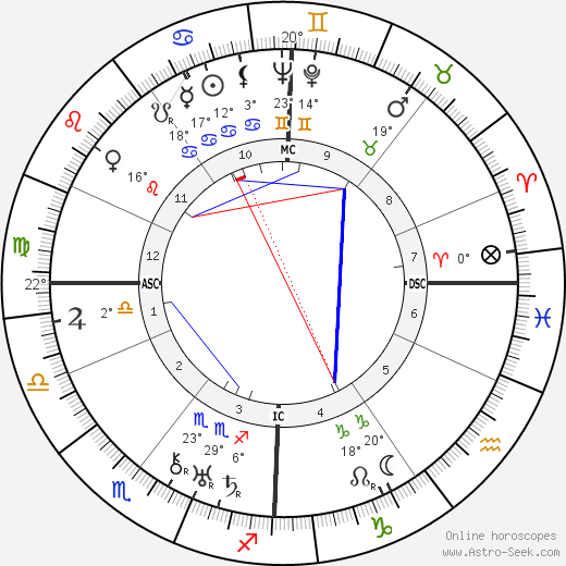 Gertrude Lawrence birth chart, biography, wikipedia 2019, 2020