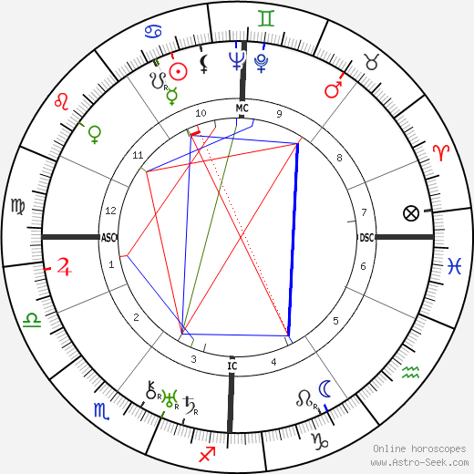 Gertrude Lawrence astro natal birth chart, Gertrude Lawrence horoscope, astrology