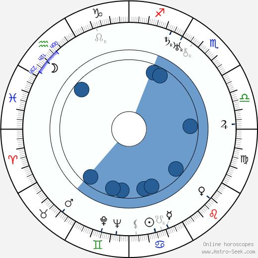 Gustav Ucicky wikipedia, horoscope, astrology, instagram