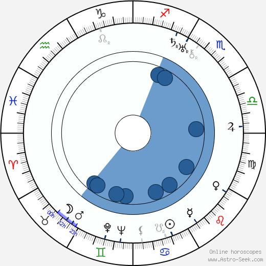 Hana Jenčíková wikipedia, horoscope, astrology, instagram