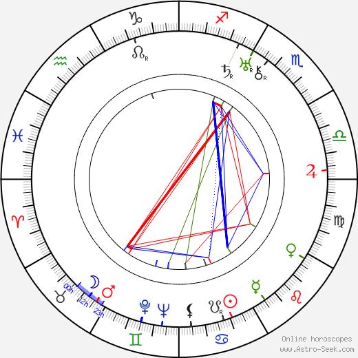 Hana Jenčíková birth chart, Hana Jenčíková astro natal horoscope, astrology