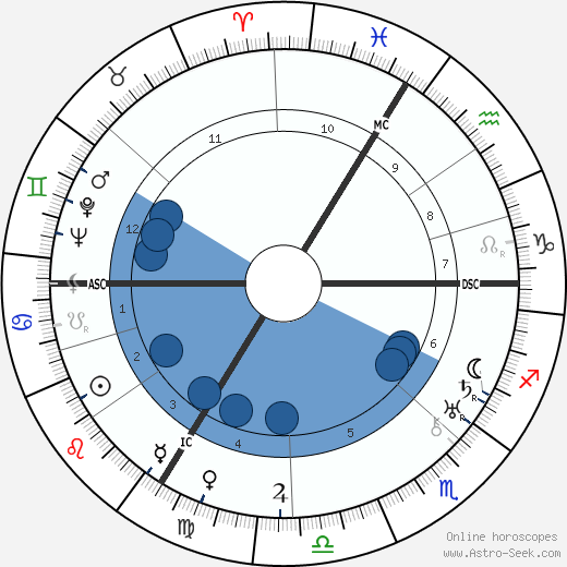 Isidor Isaac Rabi wikipedia, horoscope, astrology, instagram