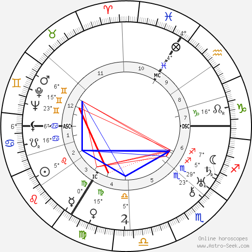 Isidor Isaac Rabi birth chart, biography, wikipedia 2020, 2021