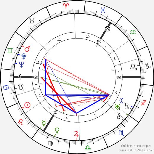 Isidor Isaac Rabi birth chart, Isidor Isaac Rabi astro natal horoscope, astrology