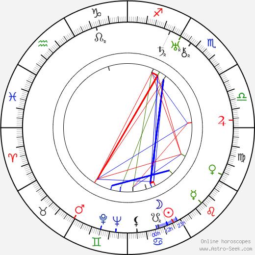 John Stuart birth chart, John Stuart astro natal horoscope, astrology