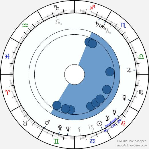 Laurence Criner wikipedia, horoscope, astrology, instagram