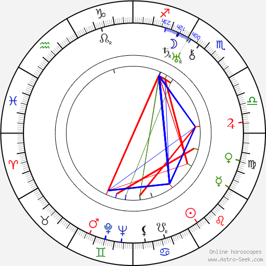 Lawrence Gray birth chart, Lawrence Gray astro natal horoscope, astrology