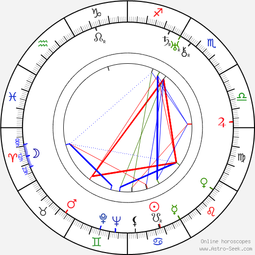 Renée Björling birth chart, Renée Björling astro natal horoscope, astrology