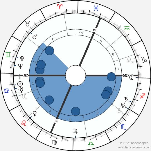 Titina de Filippo wikipedia, horoscope, astrology, instagram