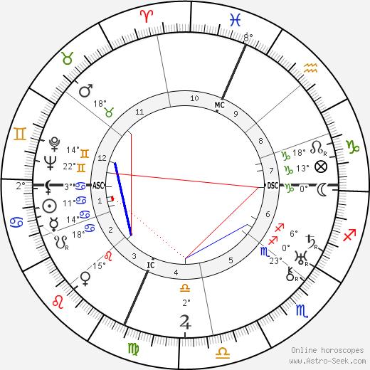 Titina de Filippo birth chart, biography, wikipedia 2020, 2021