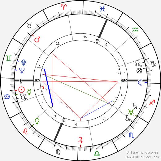 Titina de Filippo birth chart, Titina de Filippo astro natal horoscope, astrology