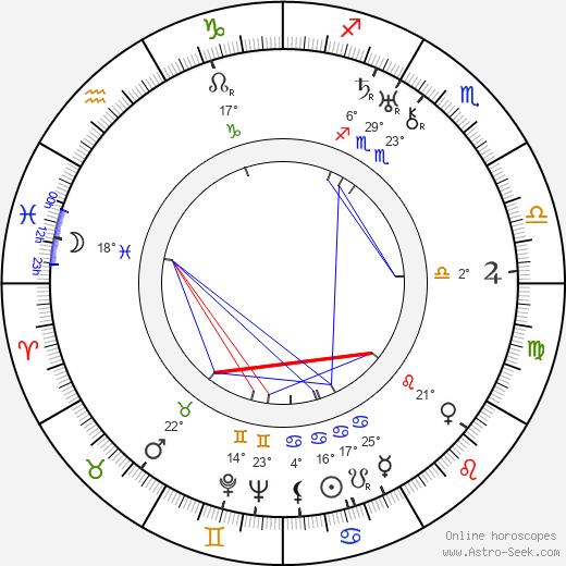 Vic Oliver birth chart, biography, wikipedia 2019, 2020